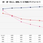 年齢別の国内動画メディアの接触率調査
