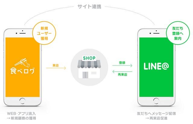 「LINE@」と「食べログ」の連携